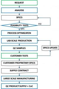 Customization-process