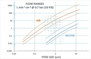 Flow ranges key features