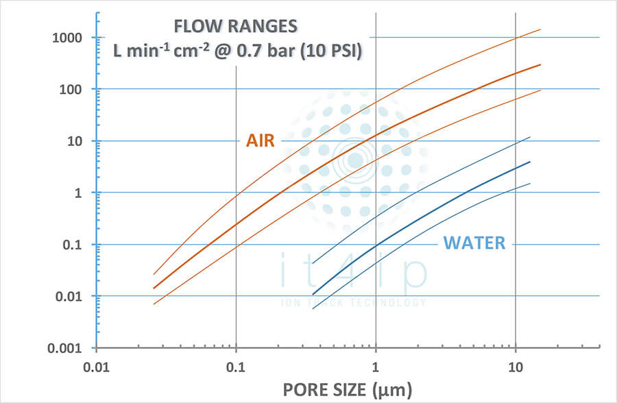 Flow ranges