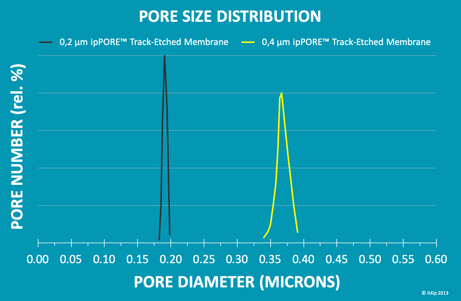 pore size distribution of track-etched membrane filters